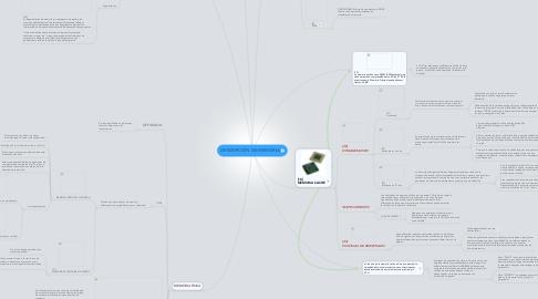 Mind Map: DESCRIPCIÓN DE MEMORIA
