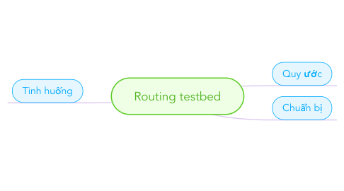 Mind Map: Routing testbed