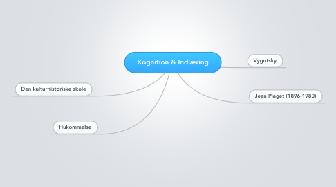 Mind Map: Kognition & Indlæring