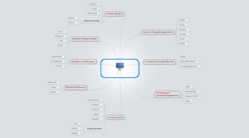 Mind Map: Computereinsatz im FSU