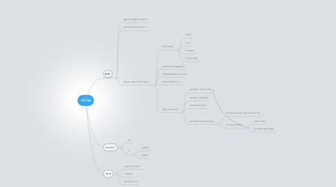 Mind Map: asl bg