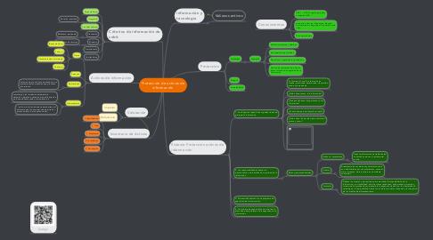 Mind Map: Protección de activos de información