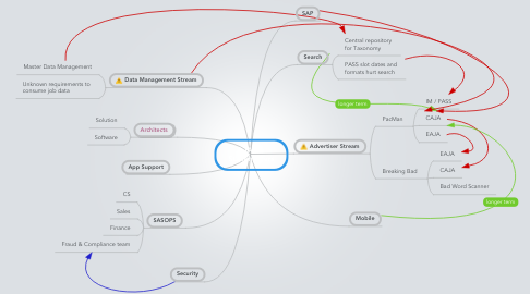 Mind Map: JAM Stakeholders