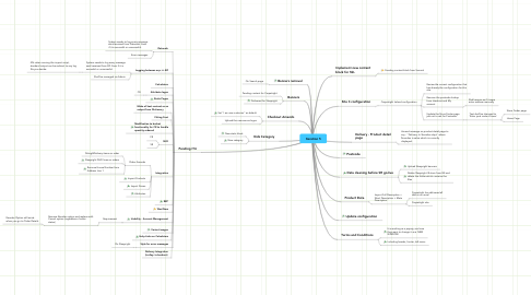 Mind Map: Iteration 5