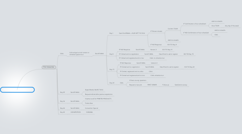Mind Map: Marketing rule of engagement