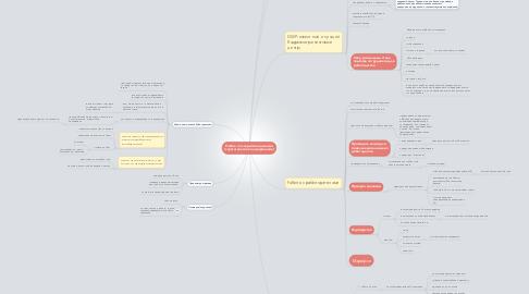 Mind Map: Работа по закрытию вакансий (стратегическое планирование)