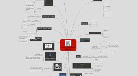 Mind Map: SENTIDO Y ESTRUCTURA DE LA FAMILIA