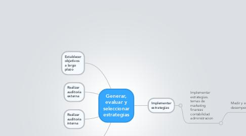 Mind Map: Generar, evaluar y seleccionar estrategias