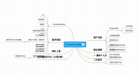 Mind Map: 中国当前经济状况思维图