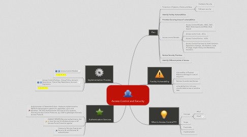 Mind Map: Access Control and Security