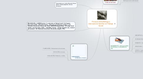 Mind Map: Proceso metodológico intervención familiar en Trabajo Social