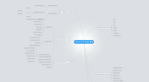 Mind Map: Planejamento Estratégico