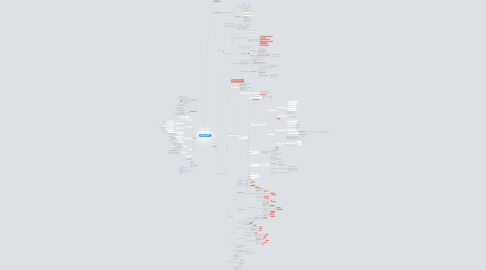 Mind Map: ***Мастер YouTube - заяви о себе на весь мир!!!***