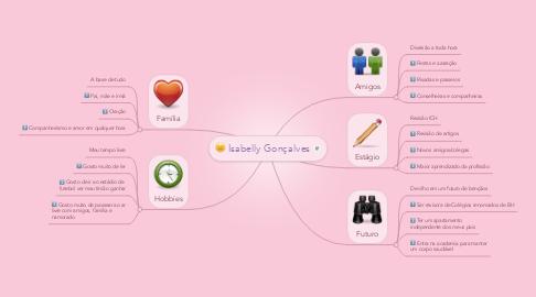 Mind Map: Isabelly Gonçalves
