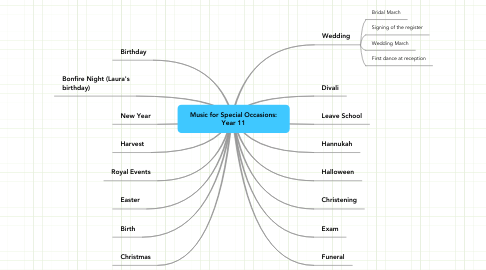 Mind Map: Music for Special Occasions: Year 11
