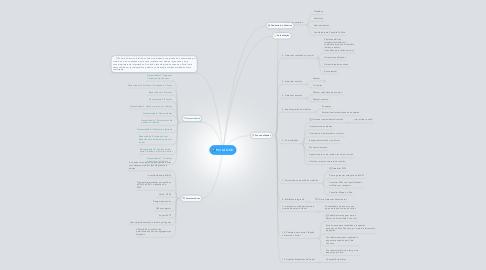 Mind Map: Portal GOV