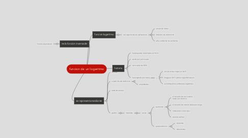 Mind Map: funcion de un logaritmo