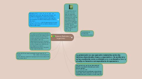 Mind Map: Potencia Radicales  y Logaritmos