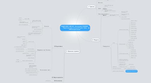 """Mind Map: ПОДПРОЕКТ ИМ №3 - бесплатный ТРЕНИНГ  """"Подготовь тело к лету за 21 день"""" Цель 10000 подписчиков"""