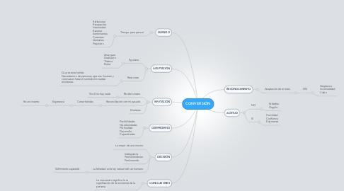 Mind Map: CONVERSIÓN