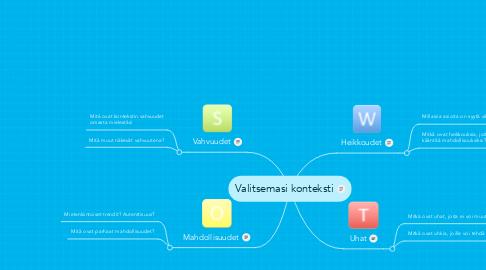 Mind Map: Valitsemasi konteksti