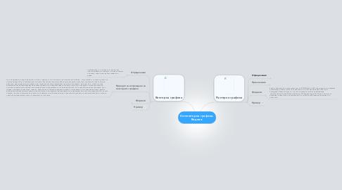 Mind Map: Kомпютърна графика. Видове.