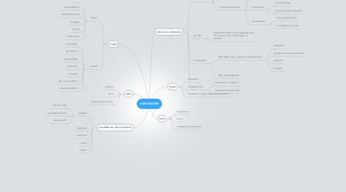 Mind Map: volontariato