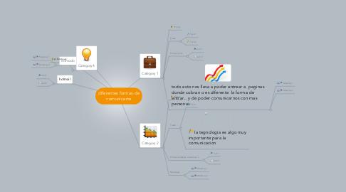 Mind Map: diferentes formas de comunicarte