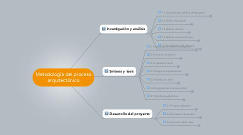 Mind Map: Metodología del proceso arquitectónico