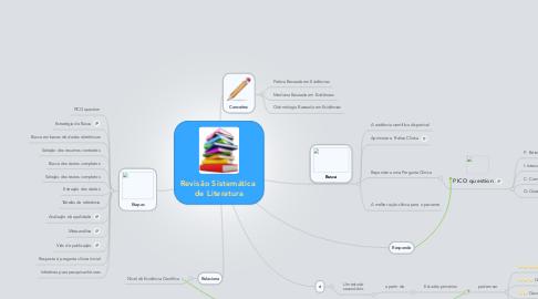 Mind Map: Revisão Sistemática  de Literatura