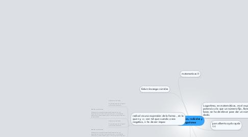 Mind Map: potencias, radicales y logaritmos