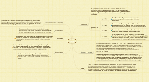 Mind Map: SOA
