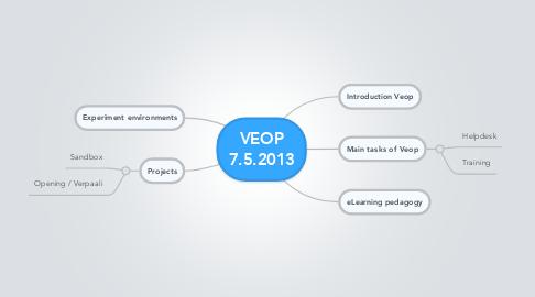 Mind Map: VEOP 7.5.2013