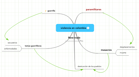 Mind Map: violencia en colombia