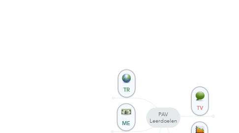 Mind Map: PAV Leerdoelen