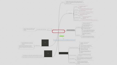 Mind Map: Dinamica de Grupo yComunicacion Organizacional