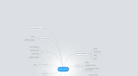 Mind Map: Abbandono
