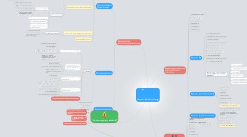 Mind Map: Марафон Инфопродуктов