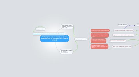 Mind Map: Cultura (conjunto de creencias y valores aceptados por los miembros de un sistema cultural).