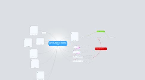 Mind Map: Ambientes Pessoais de Aprendizagem (APA) | Personal Learning Environments (PLE)