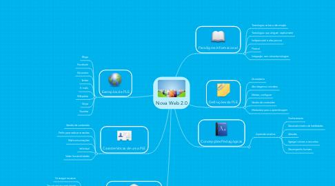 Mind Map: Nova Web 2.0