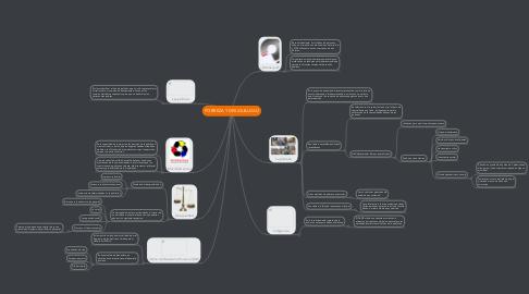 Mind Map: POBREZA Y DESIGUALDAD