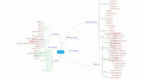 Mind Map: 공인중개사