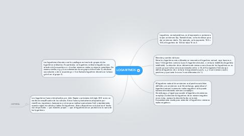 Mind Map: LOGARITMOS
