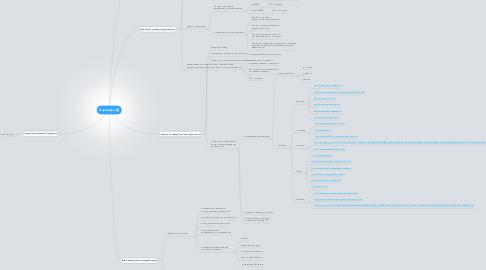 Mind Map: Партнёрка