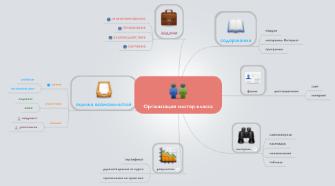 Mind Map: Организация мастер-класса