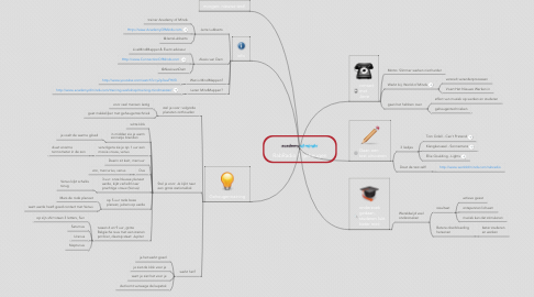 Mind Map: RabRadio 1 geheugen