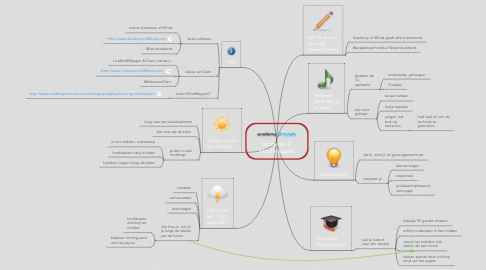 Mind Map: rabRadio 2 MindMappen