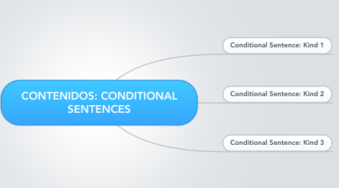 Mind Map: CONTENIDOS: CONDITIONAL SENTENCES