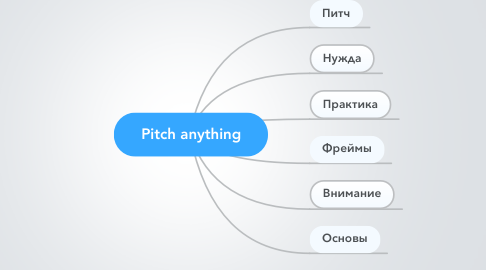 Mind Map: Pitch anything